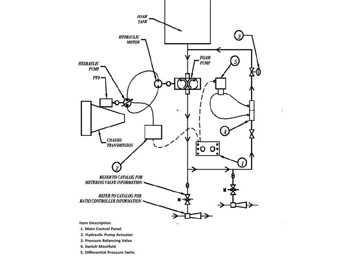 Hot Shot Ii Foam System Williams Fire Hazard Control Engine Pump Panel Diagram Ordering Information